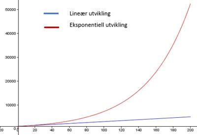 Lineær vs Eksponentiell utvikling